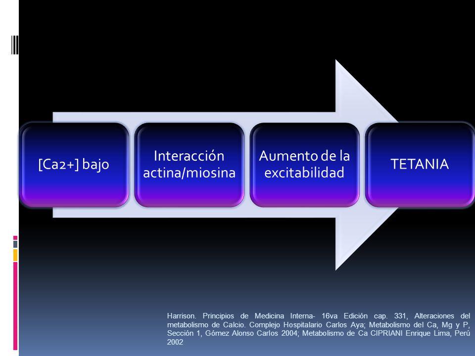 [Ca2+] bajo Interacción actina/miosina. Aumento de la excitabilidad. TETANIA.
